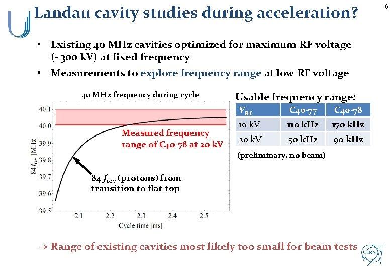Landau cavity studies during acceleration? • Existing 40 MHz cavities optimized for maximum RF