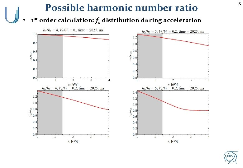 Possible harmonic number ratio • 1 st order calculation: fs distribution during acceleration 8