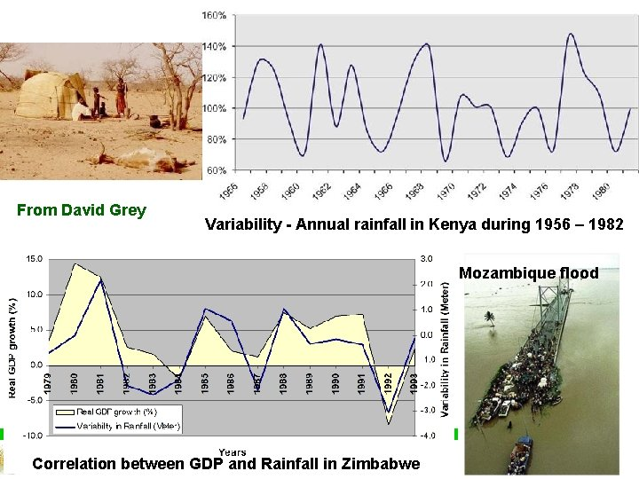 From David Grey Variability - Annual rainfall in Kenya during 1956 – 1982 Mozambique