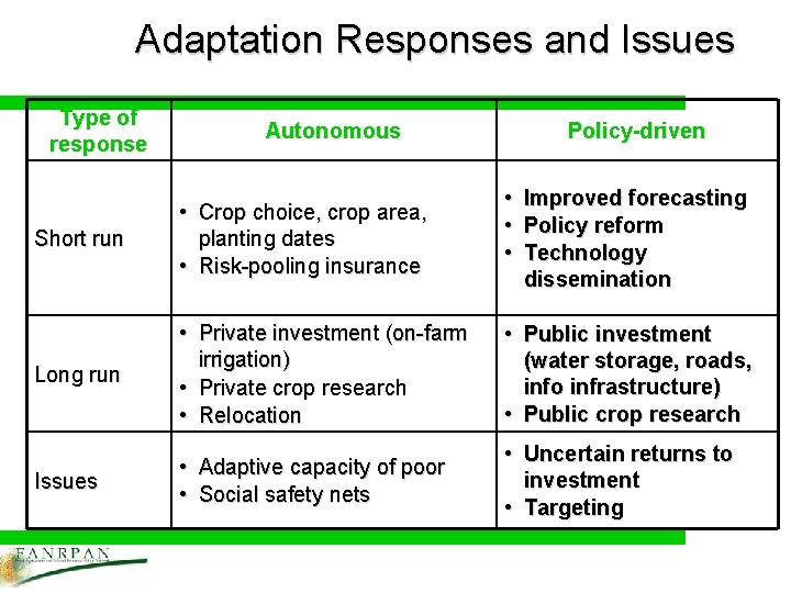 Adaptation Responses and Issues Type of response Autonomous Policy-driven Short run • Crop choice,
