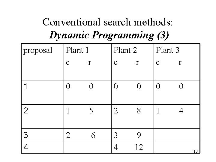 Conventional search methods: Dynamic Programming (3) proposal Plant 1 c r Plant 2 c