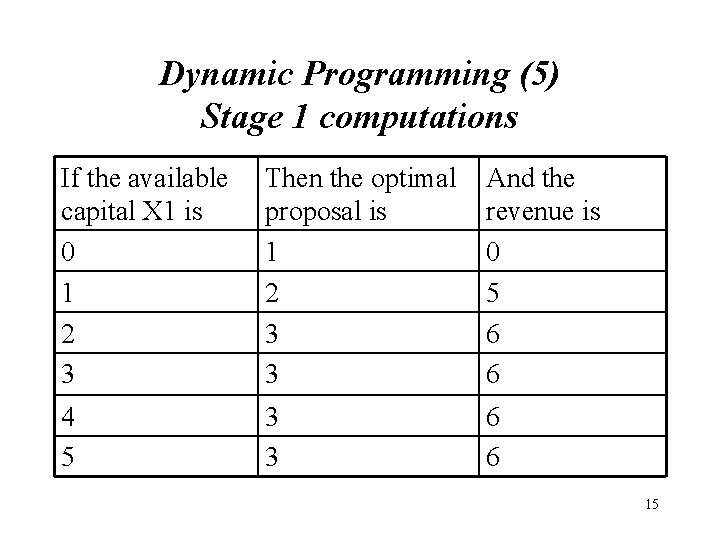 Dynamic Programming (5) Stage 1 computations If the available capital X 1 is 0