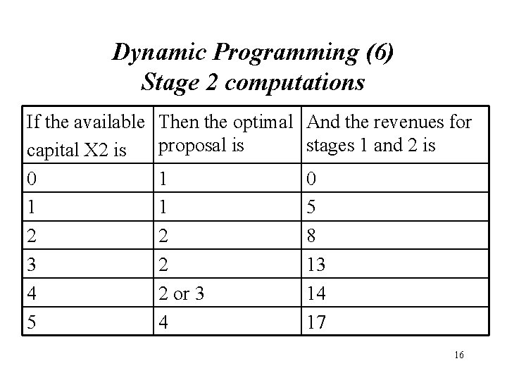 Dynamic Programming (6) Stage 2 computations If the available capital X 2 is 0
