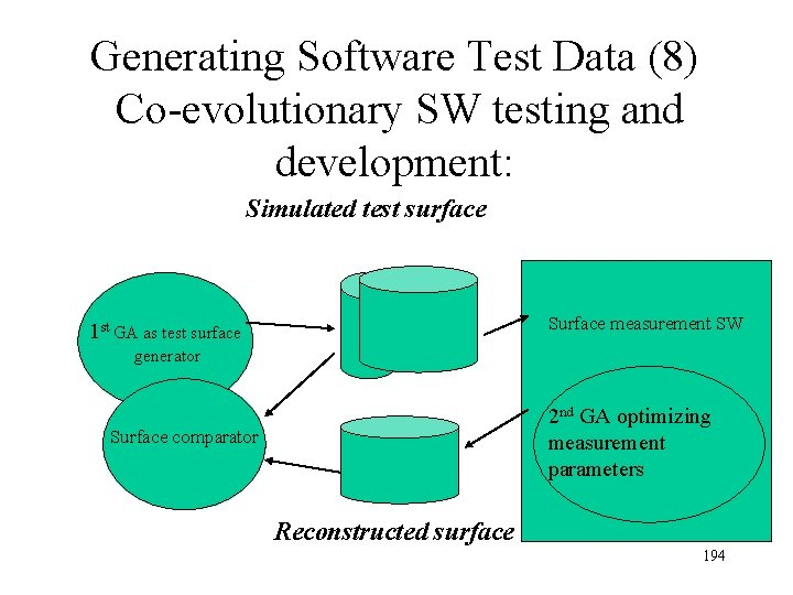 Generating Software Test Data (8) Co-evolutionary SW testing and development: Simulated test surface Surface