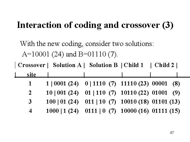 Interaction of coding and crossover (3) With the new coding, consider two solutions: A=10001