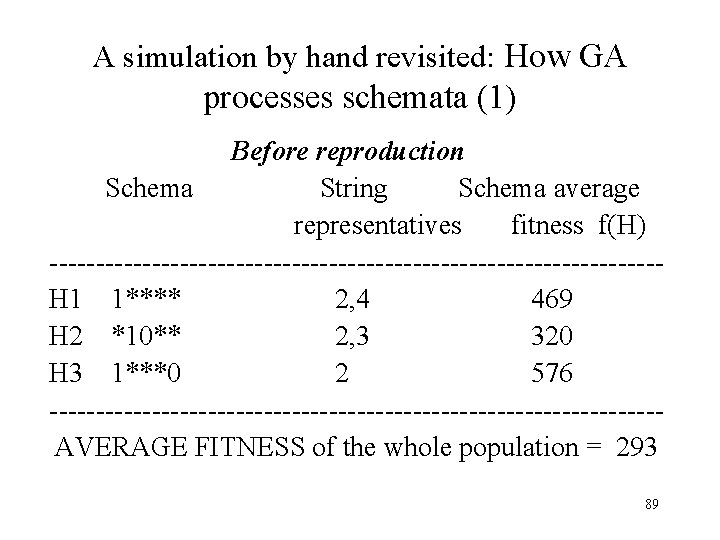 A simulation by hand revisited: How GA processes schemata (1) Before reproduction Schema String