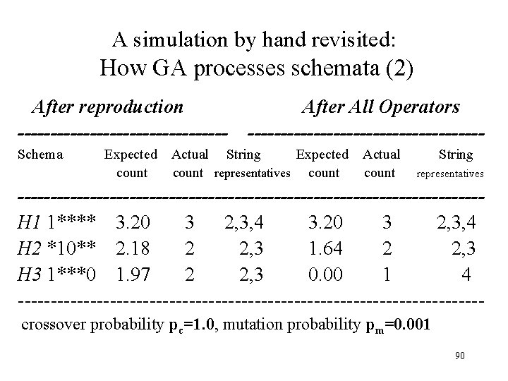 A simulation by hand revisited: How GA processes schemata (2) After reproduction ---------------- After