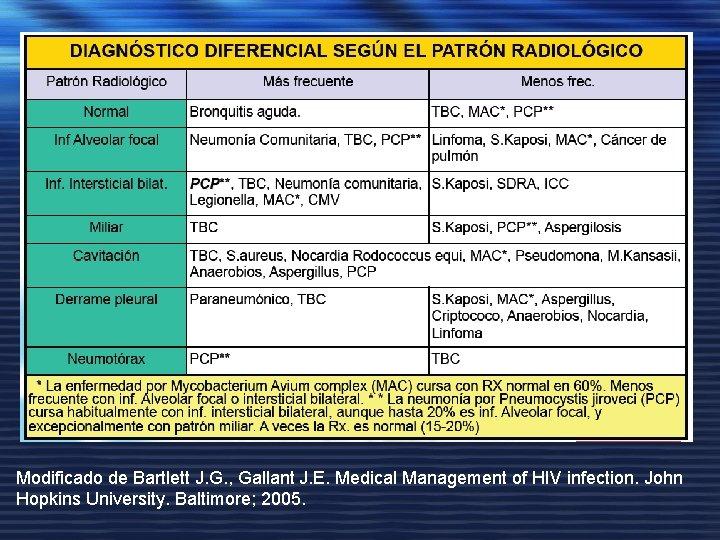 Modificado de Bartlett J. G. , Gallant J. E. Medical Management of HIV infection.