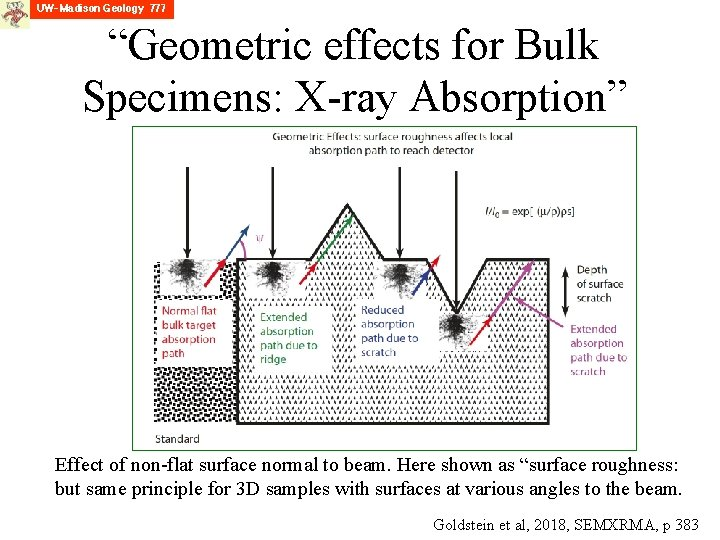 """""""Geometric effects for Bulk Specimens: X-ray Absorption"""" Effect of non-flat surface normal to beam."""