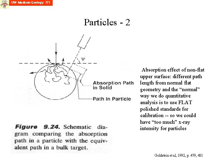 Particles - 2 Absorption effect of non-flat upper surface: different path length from normal