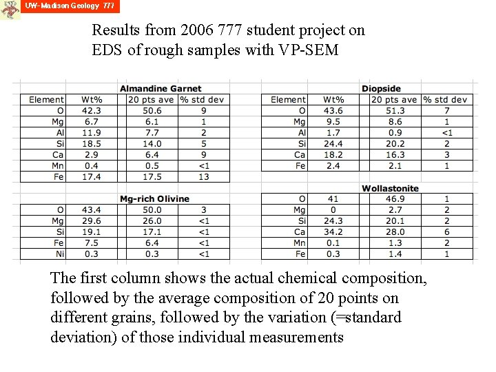 Results from 2006 777 student project on EDS of rough samples with VP-SEM The