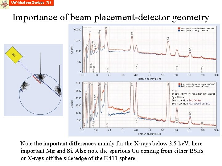 Importance of beam placement-detector geometry Note the important differences mainly for the X-rays below