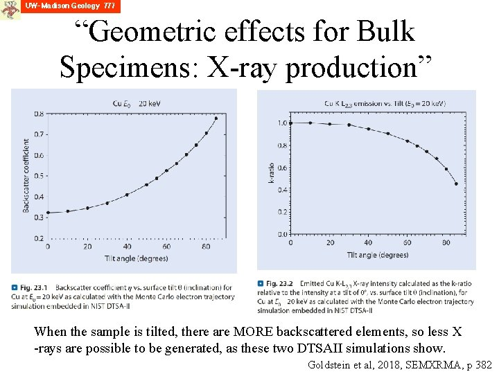 """""""Geometric effects for Bulk Specimens: X-ray production"""" When the sample is tilted, there are"""