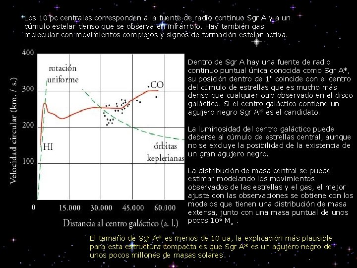Los 10 pc centrales corresponden a la fuente de radio continuo Sgr A y