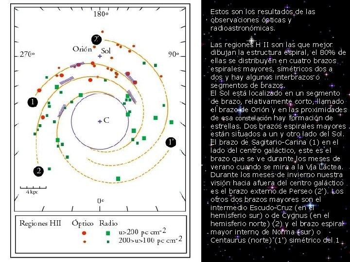 Estos son los resultados de las observaciones ópticas y radioastronómicas. Las regiones H II