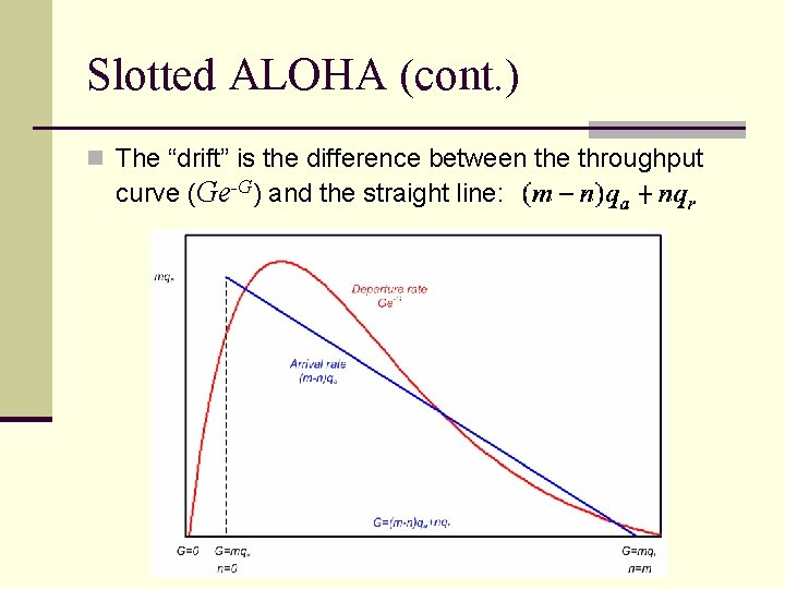 """Slotted ALOHA (cont. ) n The """"drift"""" is the difference between the throughput curve"""
