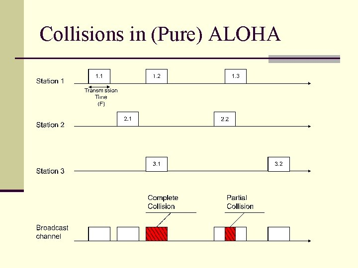 Collisions in (Pure) ALOHA