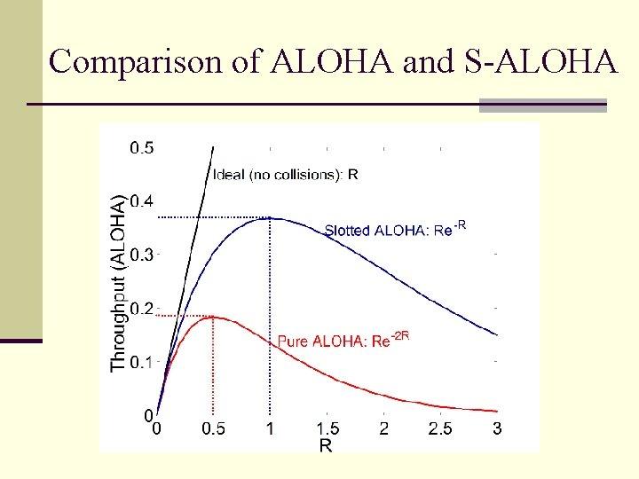 Comparison of ALOHA and S-ALOHA