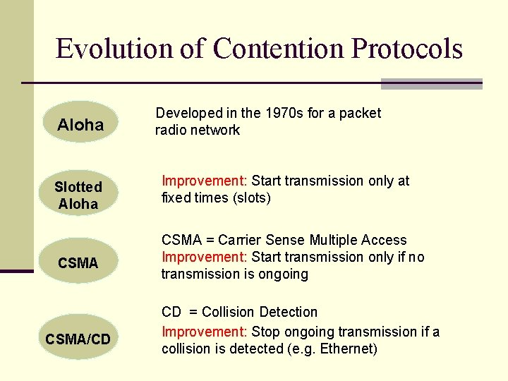 Evolution of Contention Protocols Aloha Developed in the 1970 s for a packet radio