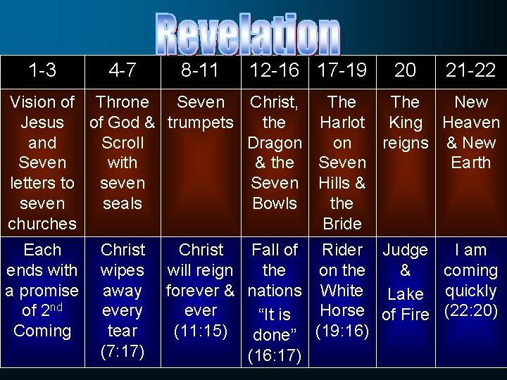 1 -3 4 -7 8 -11 12 -16 17 -19 20 21 -22 Vision