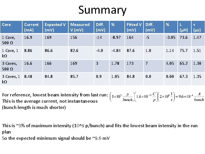 Summary Core Current (m. A) Expected V (m. V) Measured V (m. V) Diff.