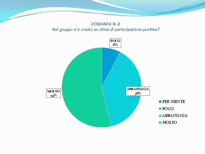DOMANDA N. 8 Nel gruppo si è creato un clima di partecipazione positiva? POCO