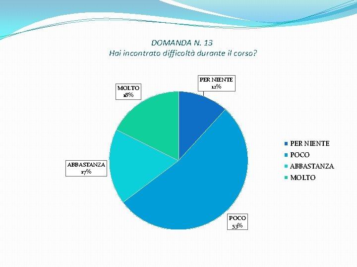 DOMANDA N. 13 Hai incontrato difficoltà durante il corso? MOLTO 18% PER NIENTE 12%