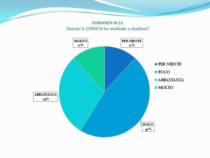 DOMANDA N. 16 Quanto IL CORSO ti ha motivato a studiare? MOLTO 12% PER