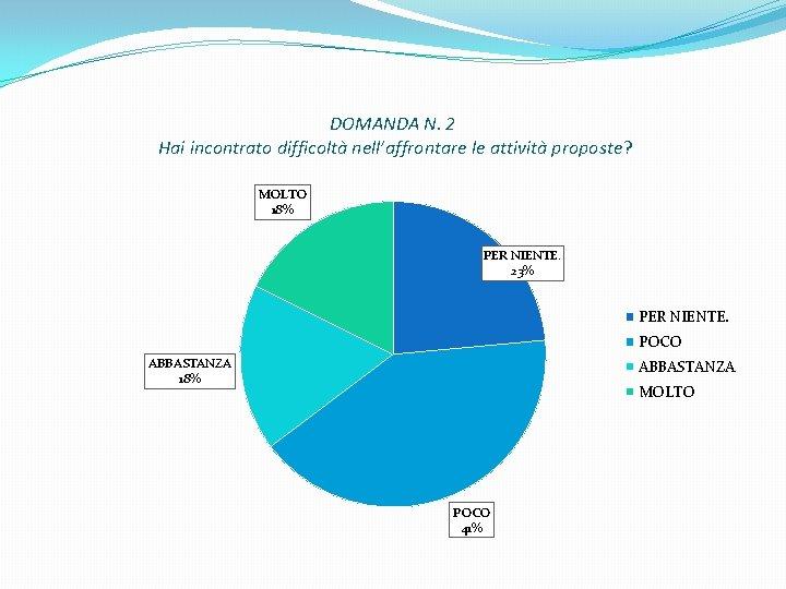 DOMANDA N. 2 Hai incontrato difficoltà nell'affrontare le attività proposte? MOLTO 18% PER NIENTE.
