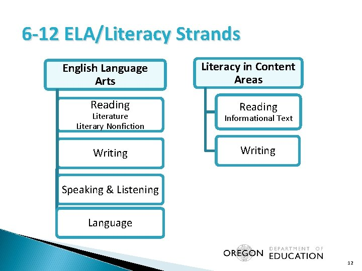6 -12 ELA/Literacy Strands English Language Arts Reading Literacy in Content Areas Reading Literature