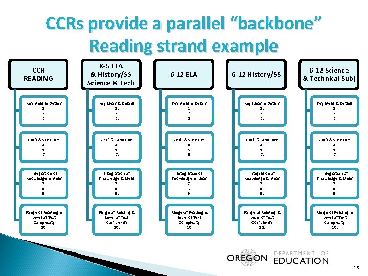 """CCRs provide a parallel """"backbone"""" Reading strand example CCR READING K-5 ELA & History/SS"""