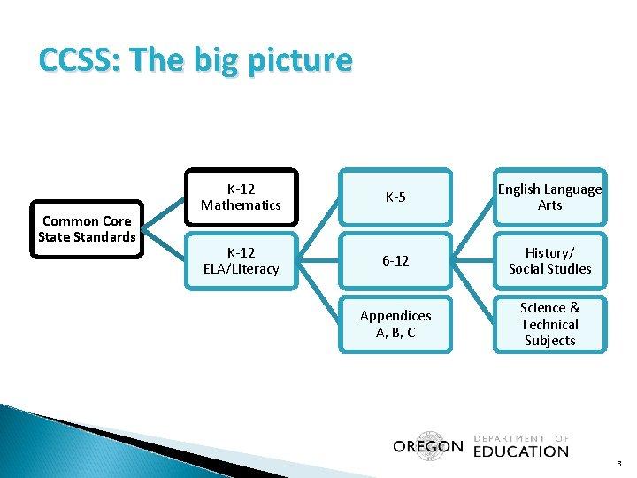 CCSS: The big picture Common Core State Standards K-12 Mathematics K-5 English Language Arts