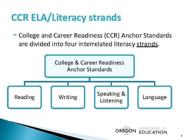 CCR ELA/Literacy strands College and Career Readiness (CCR) Anchor Standards are divided into four