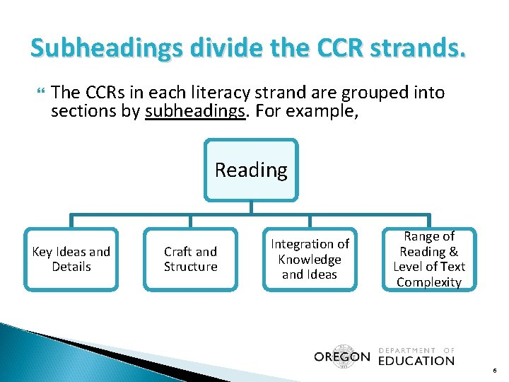 Subheadings divide the CCR strands. The CCRs in each literacy strand are grouped into