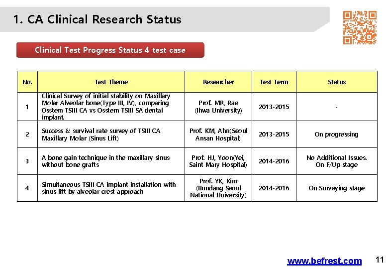 1. CA Clinical Research Status Clinical Test Progress Status 4 test case No. Test
