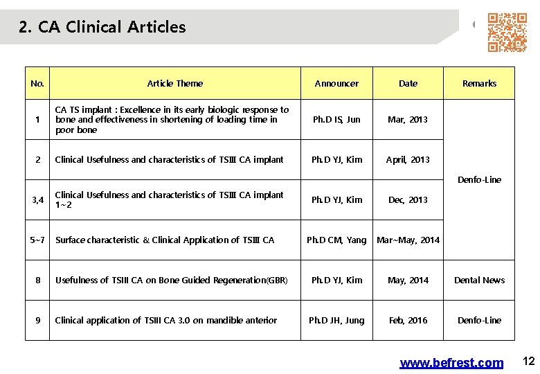 2. CA Clinical Articles No. Article Theme Announcer Date 1 CA TS implant :