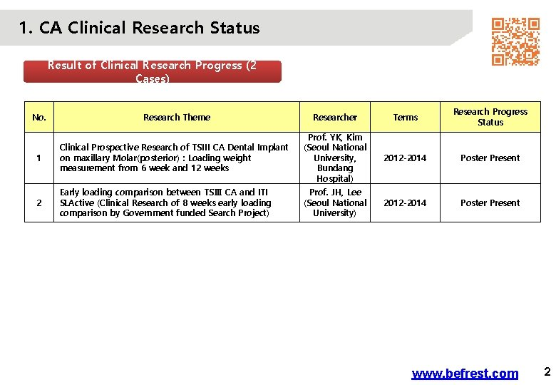 1. CA Clinical Research Status Result of Clinical Research Progress (2 Cases) No. Research