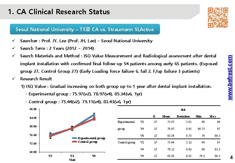1. CA Clinical Research Status ü Searcher : Prof. JY, Lee (Prof. JH, Lee)