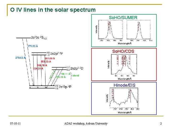 O IV lines in the solar spectrum Intensity So. HO/SUMER Wavelength/Å Intensity So. HO/CDS
