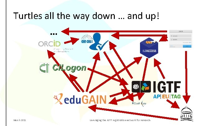 Turtles all the way down … and up! … March 2021 Leveraging the IGTF