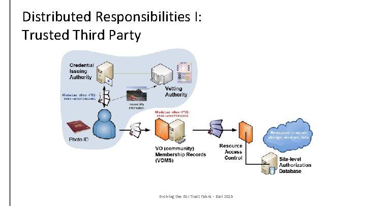 Distributed Responsibilities I: Trusted Third Party Evolving the EGI Trust Fabric - Bari 2015