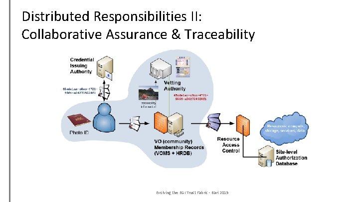 Distributed Responsibilities II: Collaborative Assurance & Traceability Evolving the EGI Trust Fabric - Bari