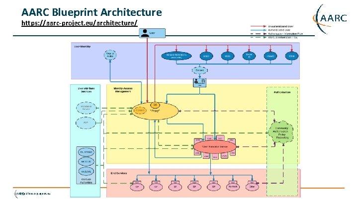 AARC Blueprint Architecture https: //aarc-project. eu/architecture/ http: //aarc-project. eu