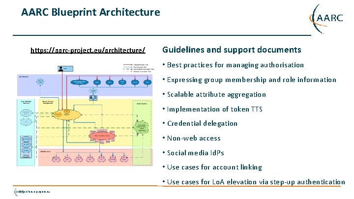 AARC Blueprint Architecture https: //aarc-project. eu/architecture/ Guidelines and support documents • Best practices for