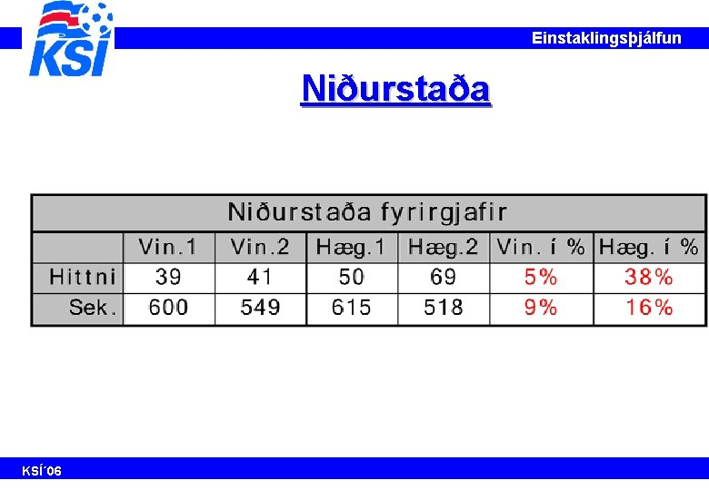 Einstaklingsþjálfun Niðurstaða KSÍ´ 06