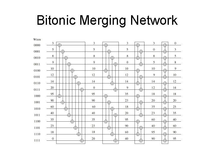 Bitonic Merging Network