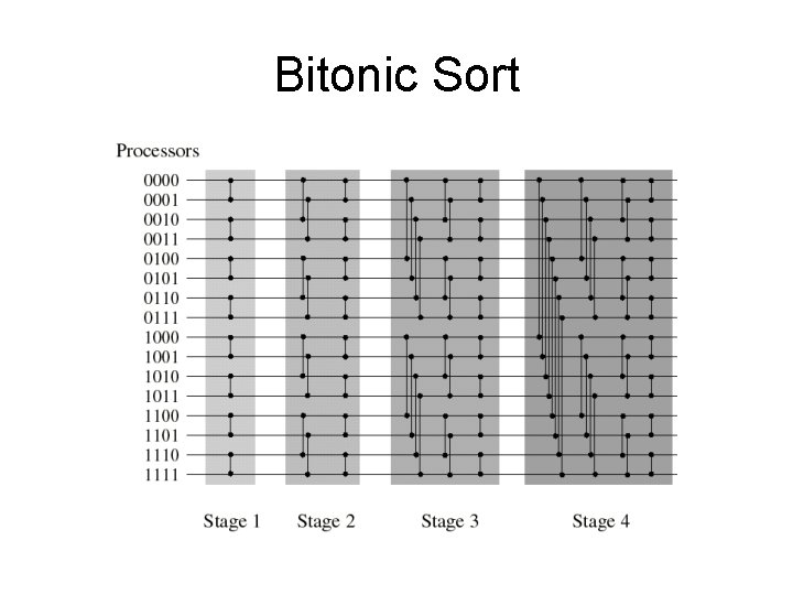 Bitonic Sort