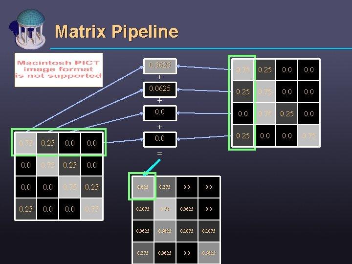 Matrix Pipeline 0. 5625 + 0. 0 0. 75 0. 25 0. 0 +