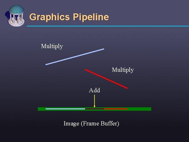 Graphics Pipeline Multiply Add Image (Frame Buffer)