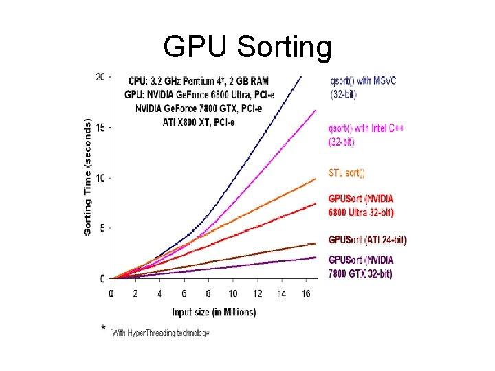 GPU Sorting